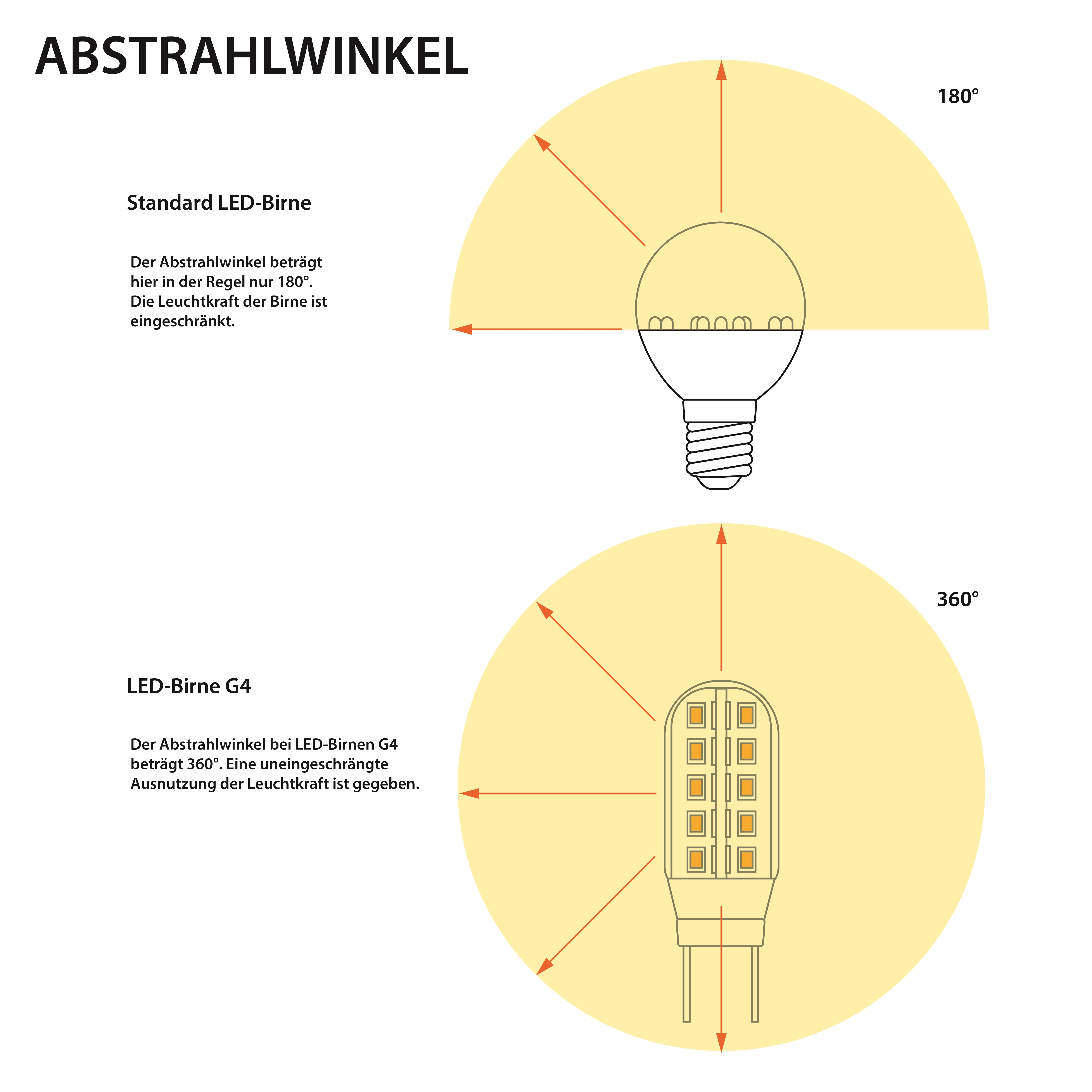 360_Abstrahlwinkel_Maiskolben_Birne_G4 Fabelhafte Led Lampen G4 Fassung Dekorationen