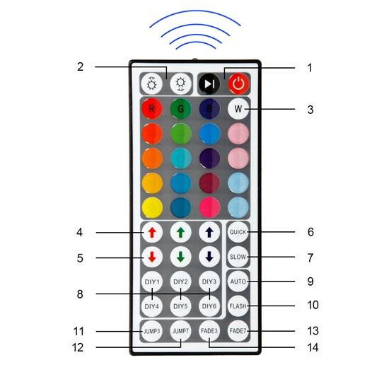 LED-Streifen Set 4 m, RGB, wasserfest - 30 LED pro Meter inkl. Netzteil und große Fernbedienung