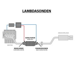 Lambdasonde 4-Polig Audi Skoda VW